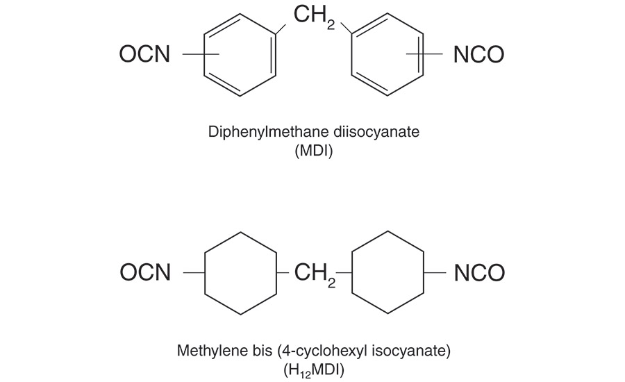 Hot-Melt Polyurethane Reactive Adhesives Targeted for Specific