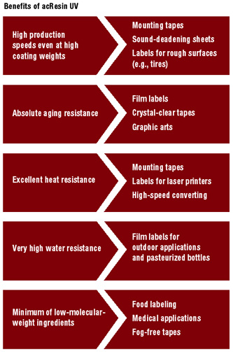 UV-Curable Acrylic Hot Melts for PSAs