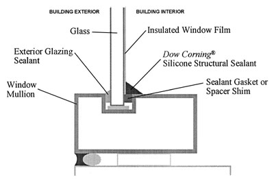 ApplicationSilicone Sealant Plays Key Role in Impact-Resistant