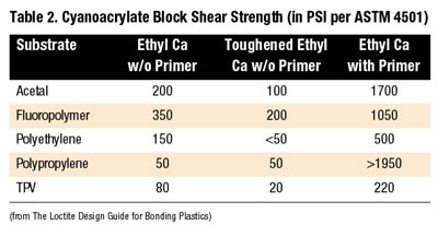 Adhesive Technologies for the Assembly of Hard-to-Bond Plastics