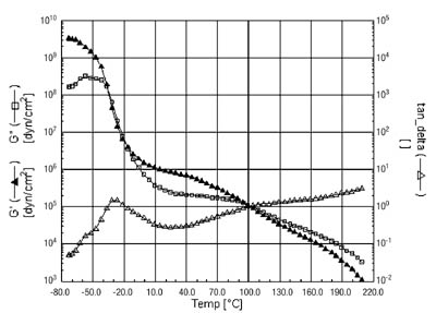 Acrylic Adhesive Glass Transition Temperature