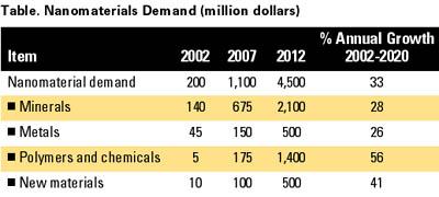 Market Trends Nanotechnology Market Growing
