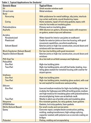 How Sealants Function   2006-02-27   Adhesives & Sealants Industry