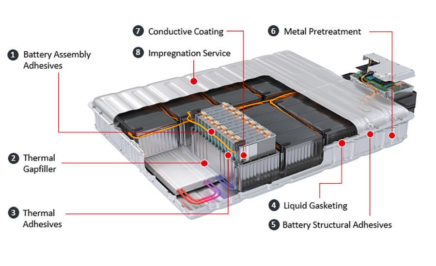 Henkel EV battery pack materials