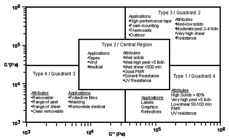figure 2 adhesive quadrants classified as adhesive types