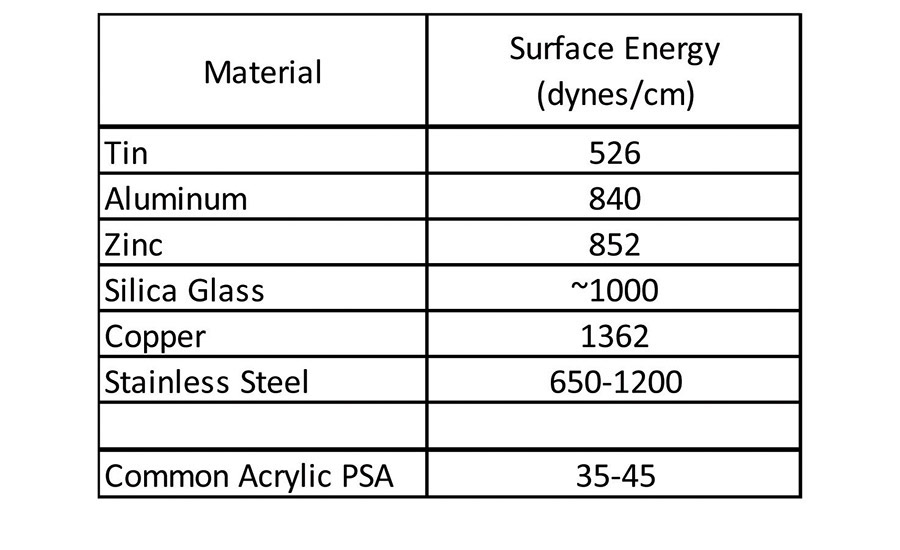 table 1 surface energy of various materials and common psa