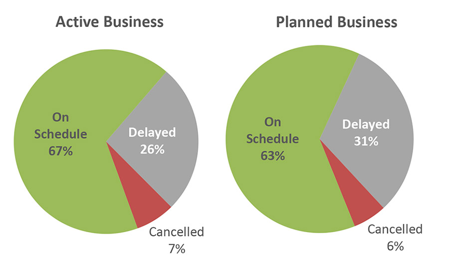Figure 1 active and planned business