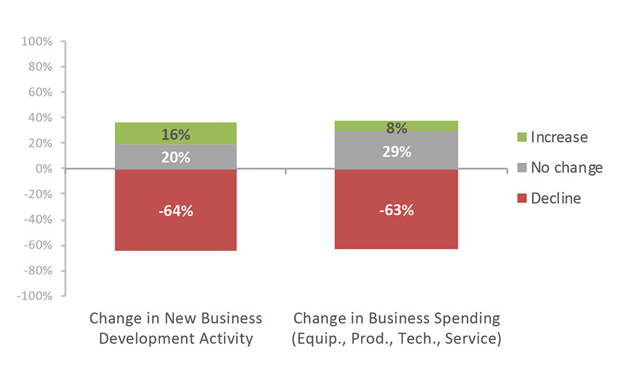 Figure 2 business development and spending