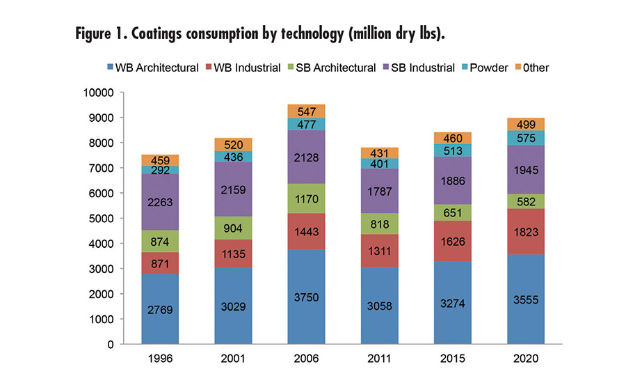 Figure 1. Coatings consumption by technology (million dry lbs) ©ASI