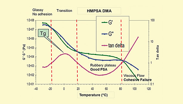 Developing Pressure-Sensitive Adhesives for Low-Temperature Applications