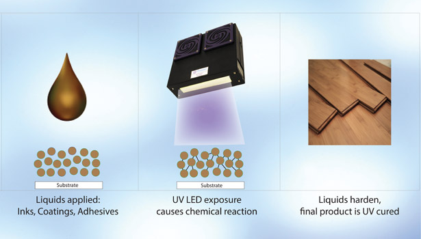 UV LED Curing Technology