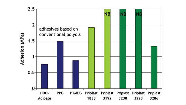 Bio-Based Polyols for High-Performance Polyurethane Adhesives