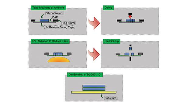 Recent Advances in Die-Attach Film Adhesives | 2014-11-01 ...
