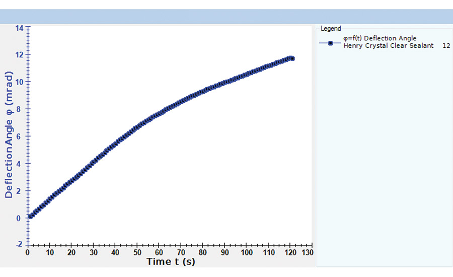 Viscosity Analysis: Flow Curve, Yield Stress and Creep