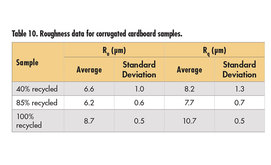 Correlating Substrate Surface Analysis to Adhesive Performance