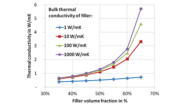 Using Conductive Adhesives for Thermal Management in Micro- and Power Electronics