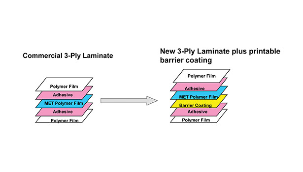 Oxygen barrier coatings