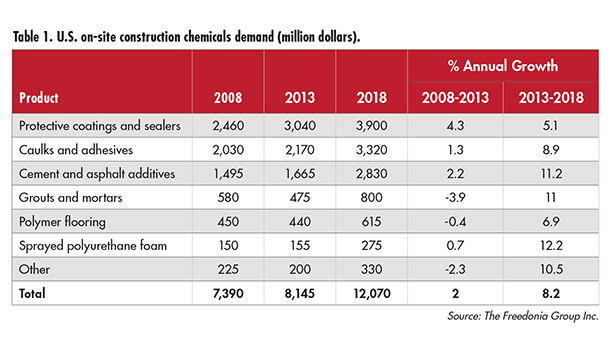 U.S. demand for construction chemicals