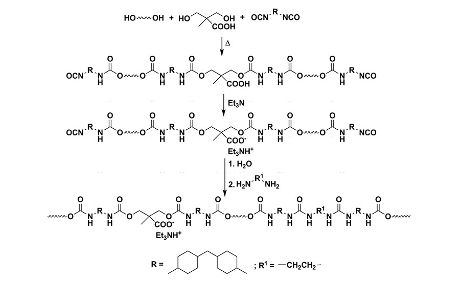 Advancing Adhesives: Bio-Based Succinic Acid Polyester Polyols