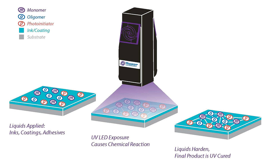 Touchscreen Manufacturing with UV LED Curing Technology