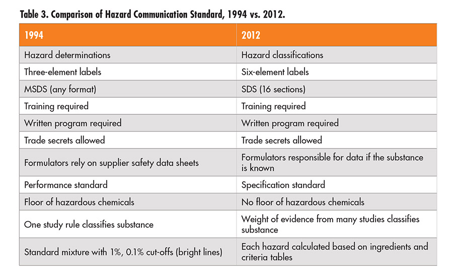 Understanding OSHA's Revised Hazard Communication Standard | 2015-06