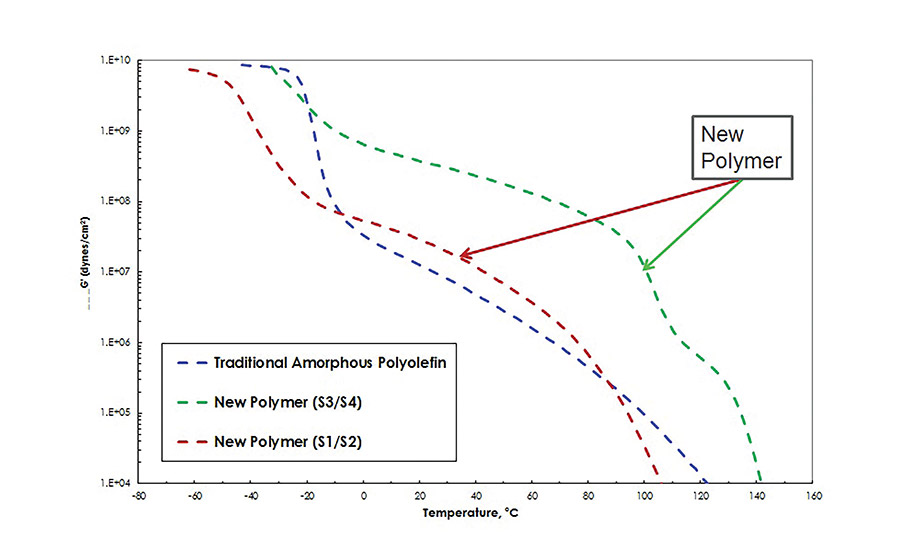 Novel Amorphous Polyolefins for Adhesive Applications