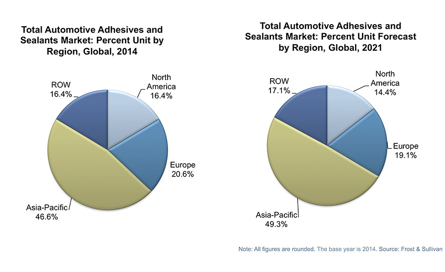 Market Trends: Lightweighting is Strengthening the Global Automotive Adhesives and Sealants Market