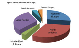 Adhesives and sealants sales