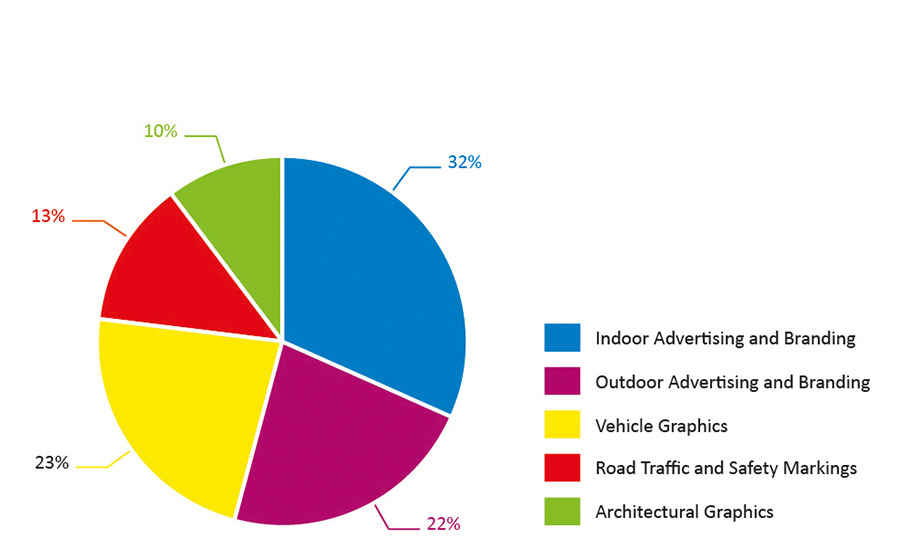 graphic films market by segment