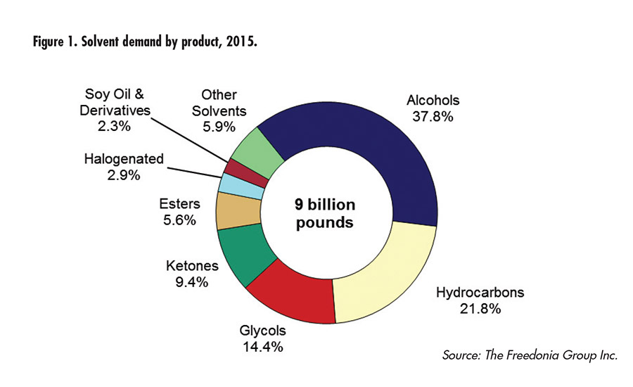 Solvent demand by product, 2015