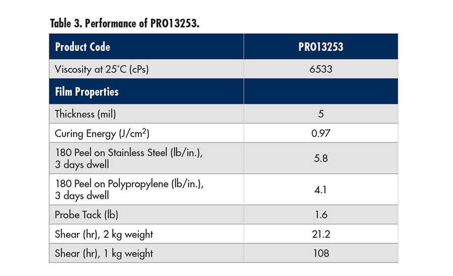 Performance of PRO13253
