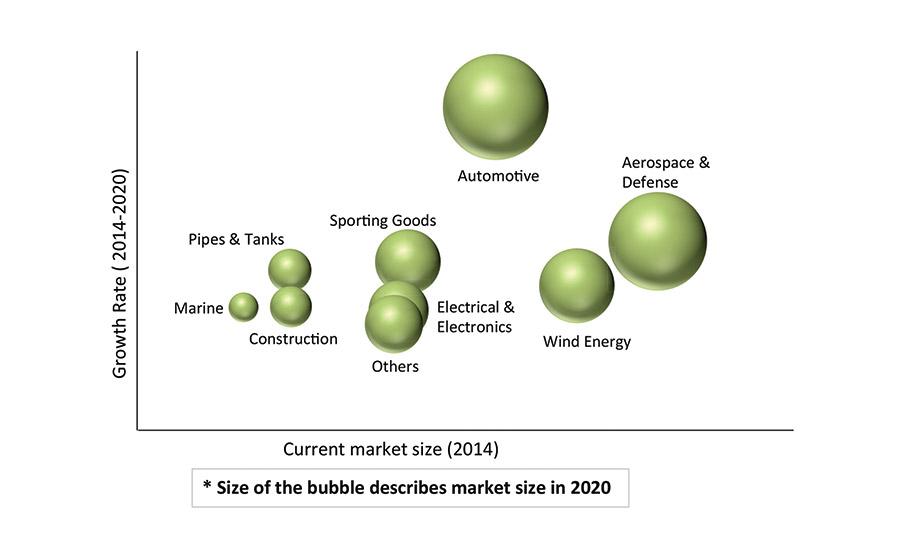 Market Trends Lightening Up With Carbon Fiber Reinforced