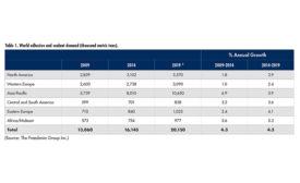 Construction Growth Driving Adhesive and Sealant Demand