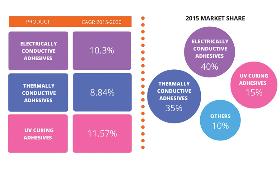 Figure 1. Global electronic adhesives market by product.