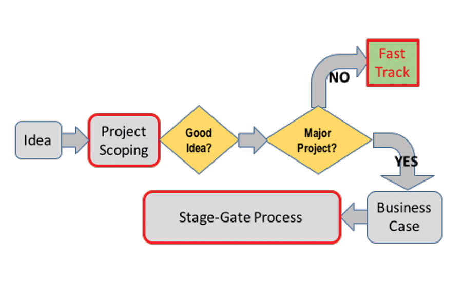 stage gate process essay Process and its governance plined stage-gate process combined with regular measurement of everything from time and money spent in product de.