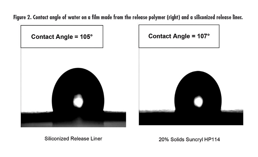 Figure 2. Contact angle of water on a film made from the release polymer (right) and a siliconized release liner. ©ASI