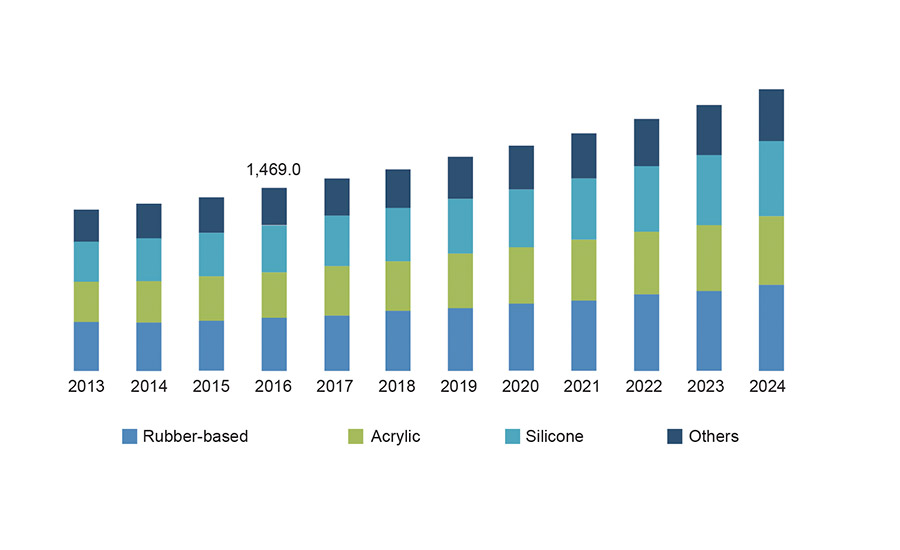 Figure 1. Pressure-sensitive adhesives market size by product, 2013-2024 ($ million). ©ASI