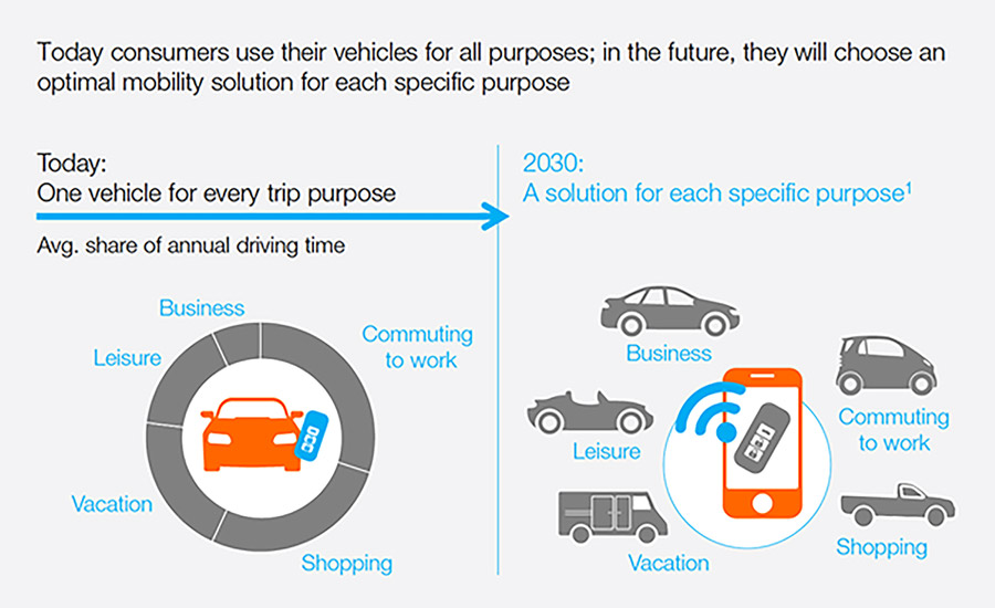 Mobility behavior changes infographic