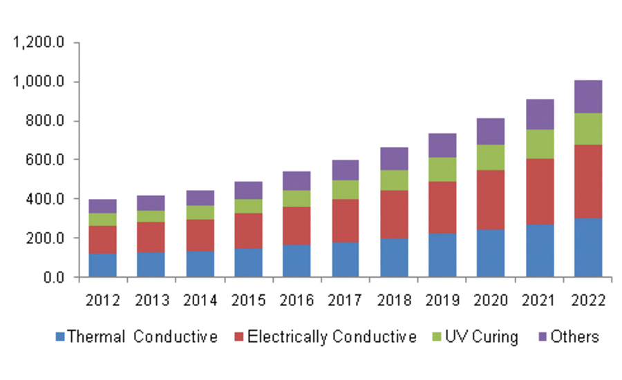 Figure 1. U.S. electronic adhesives market revenue by product, 2012-2022 ($ million)