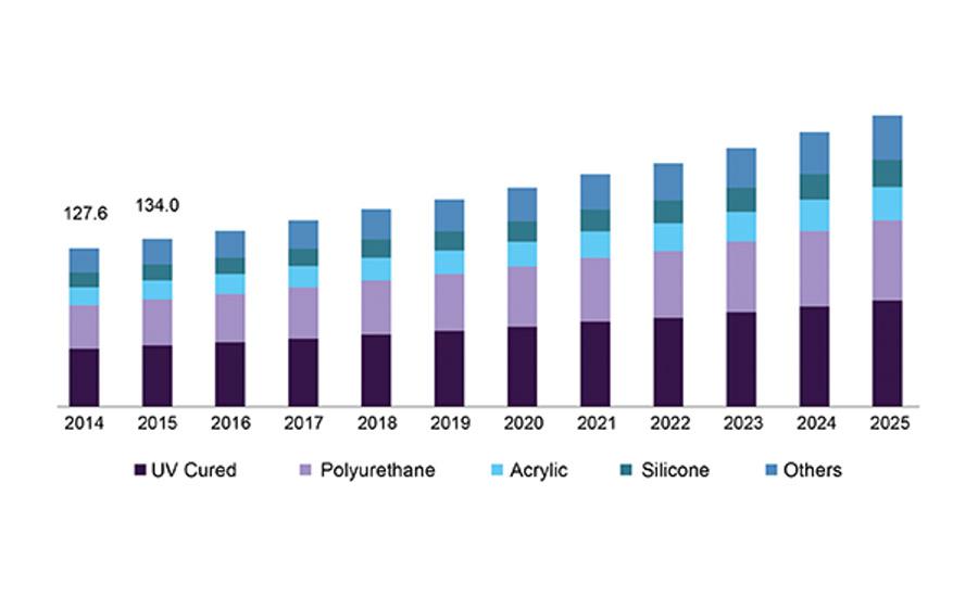 Figure 2. U.S. electronic adhesives market revenue by product, 2012-2022 ($ million).