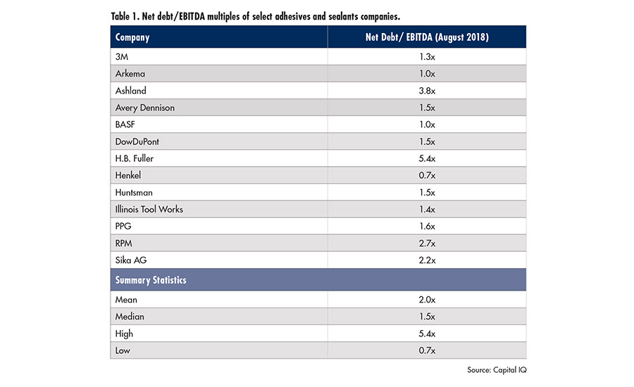 Table 1. Net debt/EBITDA multiples of select adhesives and sealants companies. ©ASI