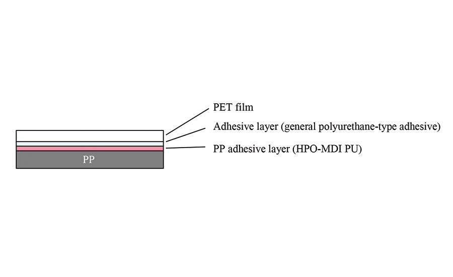 Polyurethane Adhesive For Untreated