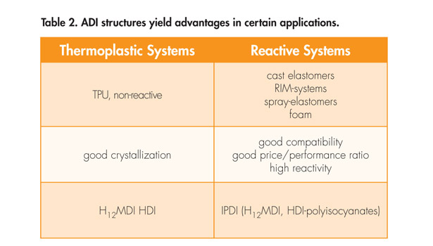 Options for Polyurethane Chemistry   2013-02-01   Adhesives Magazine