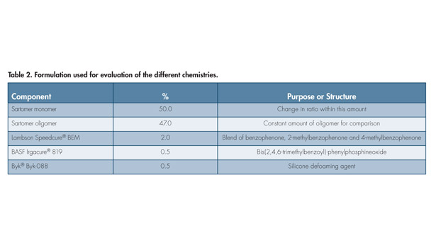 Methacrylates in sealant applications