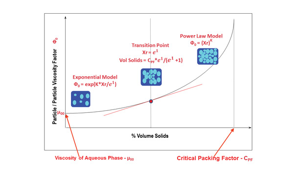 Transitional Region volume solids viscosity