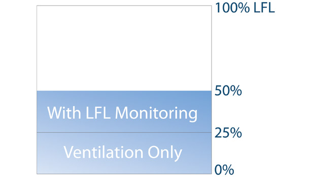 Reducing Costs with Safety Ventilation