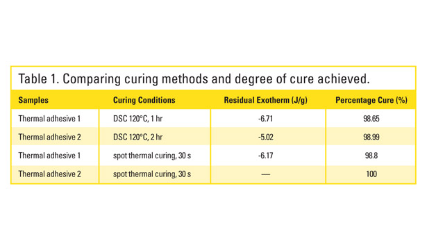 curing thermal adhesive conditions