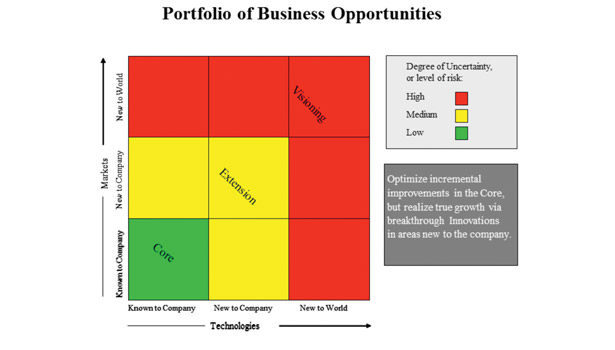 markets technologies business chart risk