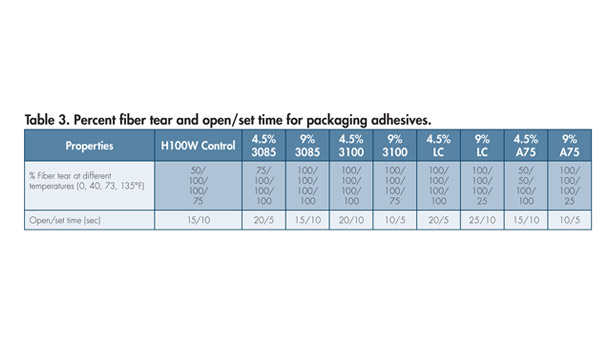 Hot-melt packaging adhesives performance